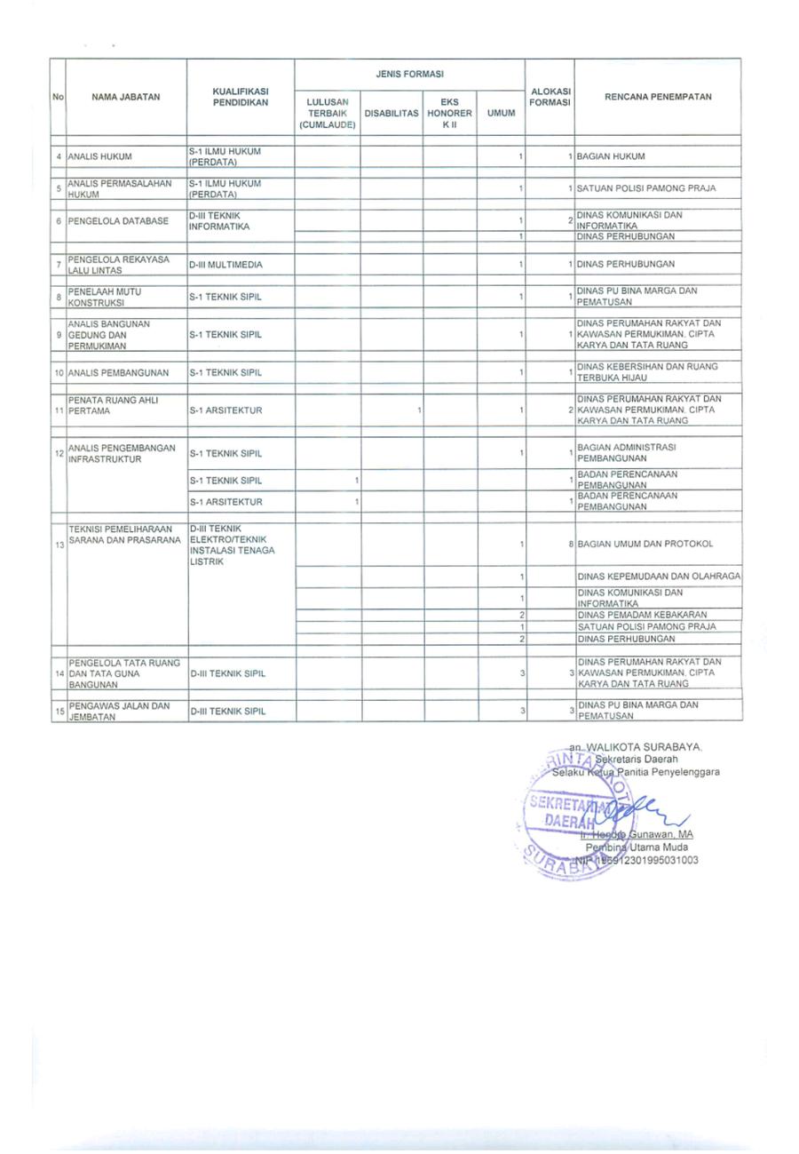 Surat kebutuhan CPNS 2018 Surabaya